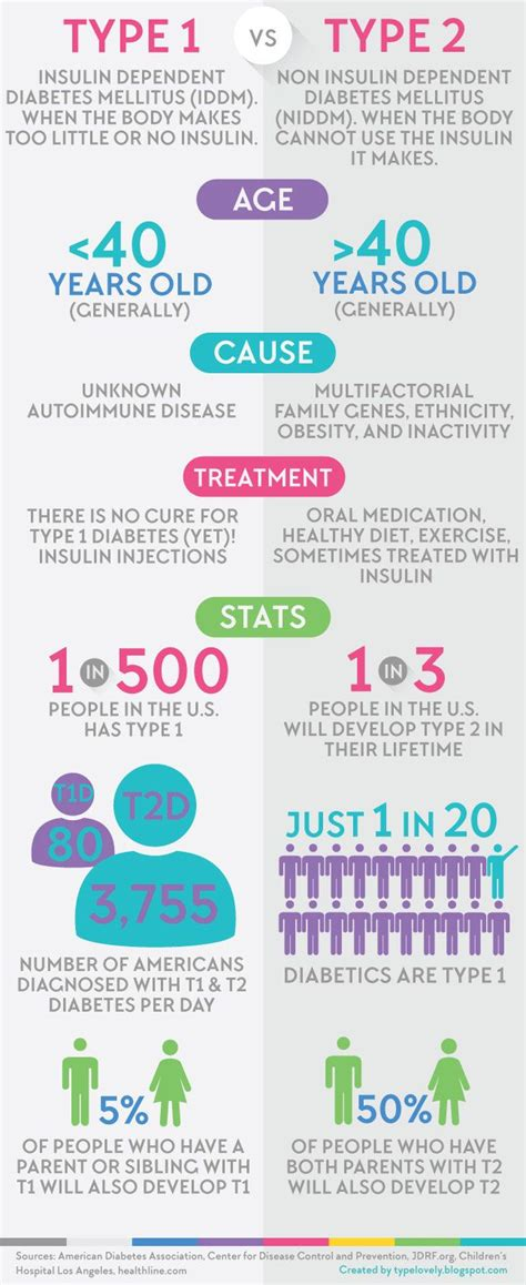 type   type  diabetes infographic typelovely