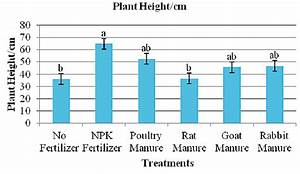 Plant Height  Cm  Of Okra Versus Different Types Of