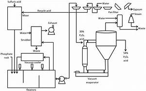 Typical Wet Process Industrial Plant