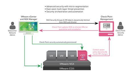 vsec  vmware nsx check point software