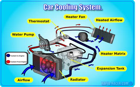 Diagram System Vehicle Cooling by Car Cooling System Overview Rapid Racer