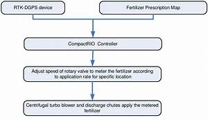 Flow Chart Of The Operation Of The Vrt Fertilizer