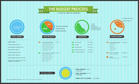 budget infographic template process infographic car interior design