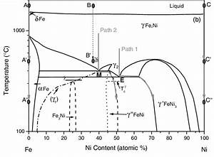 The Equilibrium Phase Diagram  34 35  For Fe