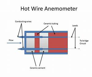 Hot Wire Anemometer  Thermal Method