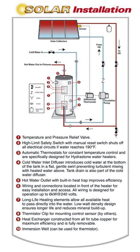 solar water heaters vaughn