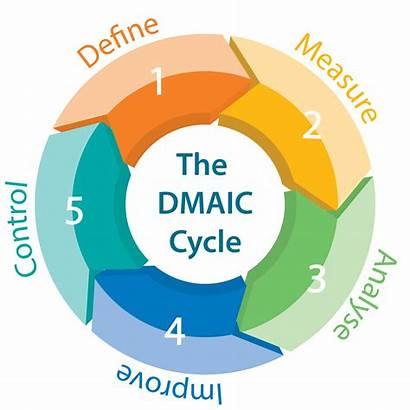 Sigma Six Dmaic Lean Cycle Define Methodology