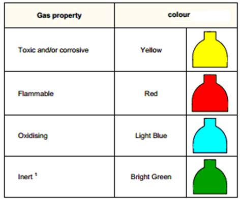 gas color color codes for the gas cylinders in pharmaceuticals