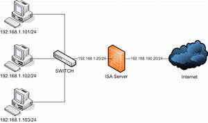 It Resources  Getting Started With Microsoft Isa Server 2006  Part I  Installation