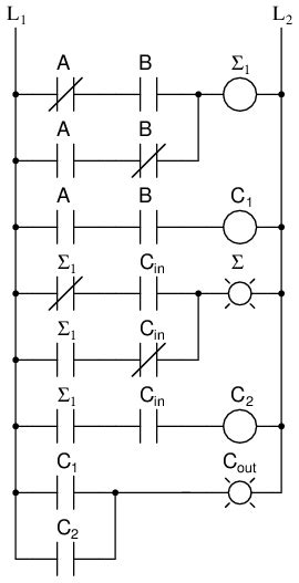 Full Adder Combinational Logic Functions Electronics