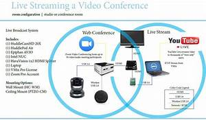 How to Broadcast a Video Conference on YouTube Live ...