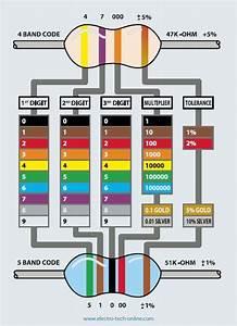 Wire Color Code Malaysia