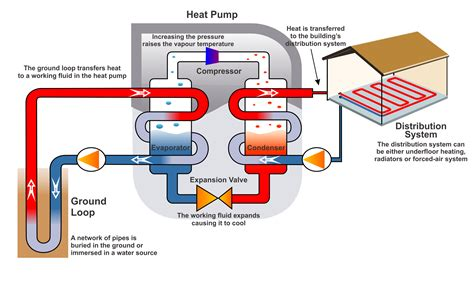 Heat System Diagram by Geothermal Heat Pumps Tidewater Mechanical