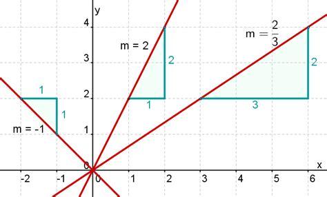 geradensteigung mathe artikel serloorg