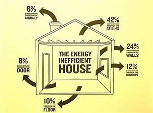 Reduce home energy bills - Arch Home Inspections LLC