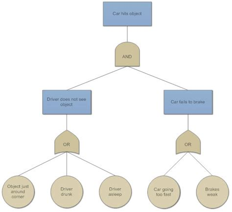 fault tree analysis template fault tree analysis what are fault tree symbols how to conduct fta and more