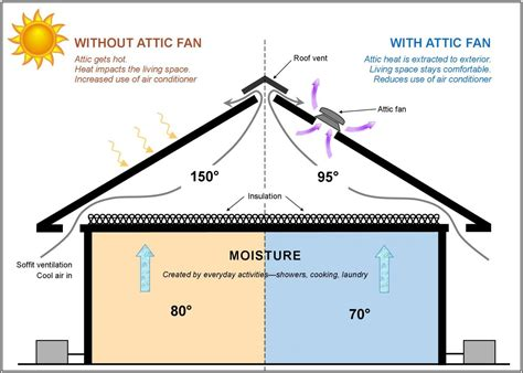 how does an attic fan work all seasons roofing house fans