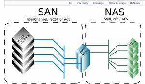 How To Differentiate Between Nas And San  4 Steps  With Pictures