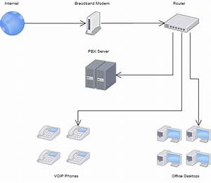 Setting Up A Small Office Or Home Office Voip System With