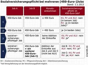 450 Euro Job Urlaubsanspruch Berechnen : steuern abgaben forum ~ Themetempest.com Abrechnung