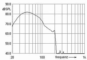 Basshorn Berechnen : welchen sub zu fostex fe168esigma horn lautsprecher ~ Themetempest.com Abrechnung