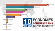 ASEAN`S TOP 10 List Of Largest Economies | GDP US$ By ...