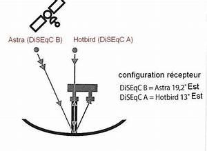 Orientation Antenne Tv : orientation parabole astra et hotbird ~ Melissatoandfro.com Idées de Décoration