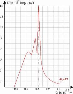 K Alpha Linie Berechnen : atomarer energieaustausch leifi physik ~ Themetempest.com Abrechnung