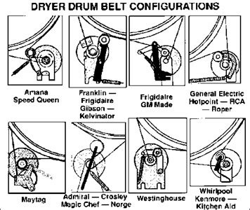 solved i need a diagram of how the drum belt is installed fixya