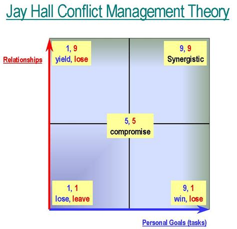 jay hall conflict management theory primary goals