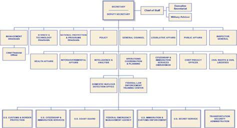 Tsa Organizational Chart Pictures to Pin on Pinterest ...