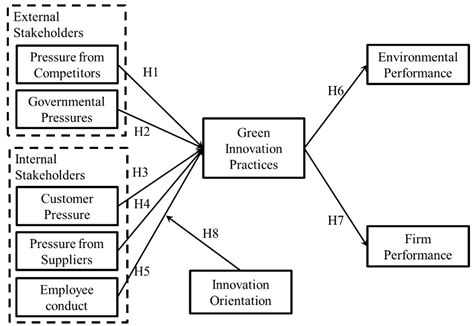 sustainability  full text effects  green innovation  environmental  corporate