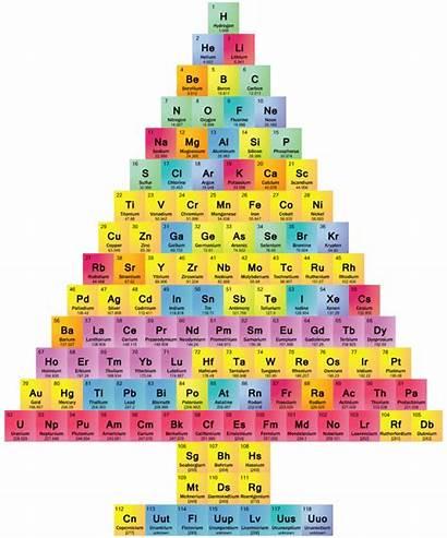 Periodic Tree Elements Chemis Science Chemistry Printable