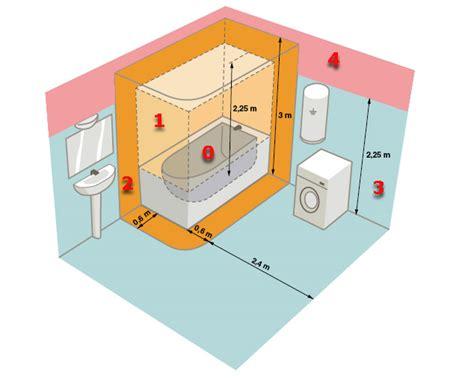 realiser une salle de bain aux normes electriques nf