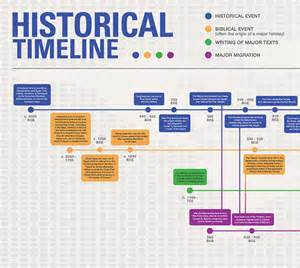 Georgia Timeline of Important Events