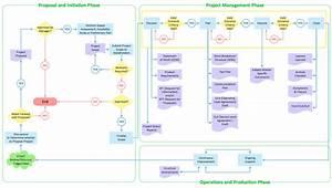 Flowchart  U2014 Product Life Cycle Process   U0e21 U0e35 U0e23 U0e39 U0e1b U0e20 U0e32 U0e1e