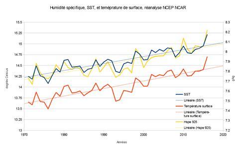 taux humidité chambre chambre bébé température et taux d humidité 180517