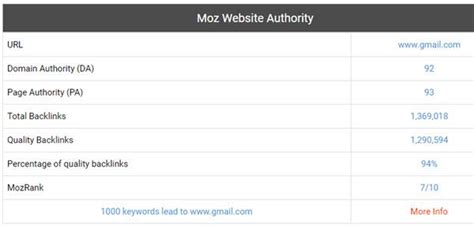 Seo Checker by 5 Best Free Domain Authority Checker Tools Learn About Da