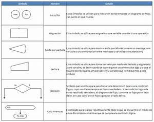 Mis Apuntes De Desarrollo  Introducci U00f3n A Diagramas De Flujo