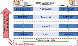 Communication With The Tcp  Ip Reference Model