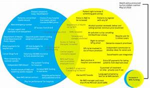 Conservative And Liberal Democrat Health Policy Venn