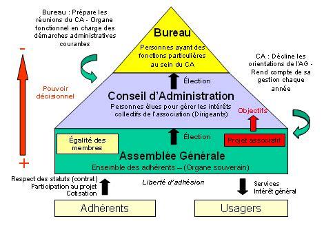 renouvellement d un bureau association loi 1901 via28 loi de 1901 et fonctionnement statutaire