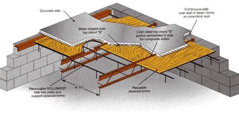 hambro  floor system combines composite joists