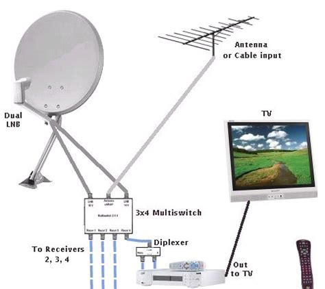 Digital Antenna With Lifier Installation Diagram For A Pre by Official Thread Of Free To Air Satellite Tv Part 3