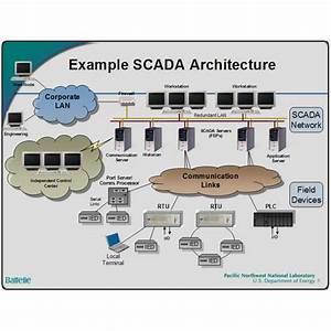 Scada Systems Authorized Wholesale Dealer From Hyderabad