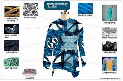 Smart Textiles Nanotechnology Medical Technology Nano Industry