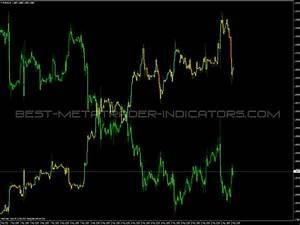 Overlay Chart Indicator Free Mt4 Indicators Mq4 Ex4