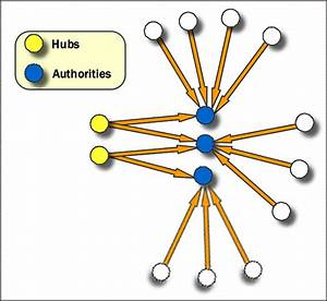 Social Network Analysis  Sna  Software With Sentinel