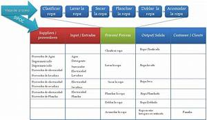 Sipoc Diagram