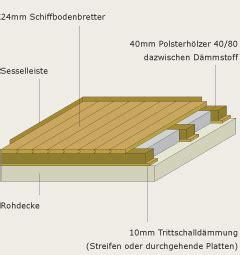 Fußboden Unterkonstruktion Holz by Holzarten Und Verlegetechnik F 252 R Holzfu 223 B 246 Den Proholz